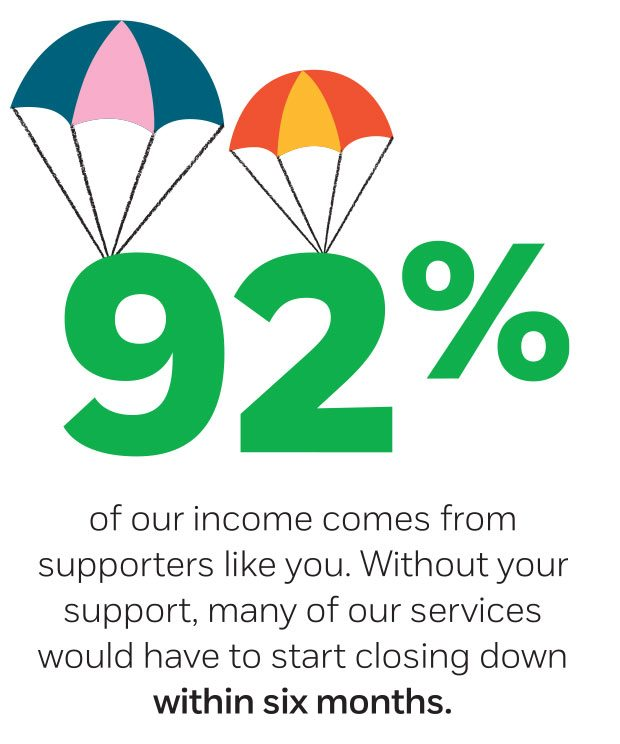 92% stat of income to the NSPCC comes from supporters.
