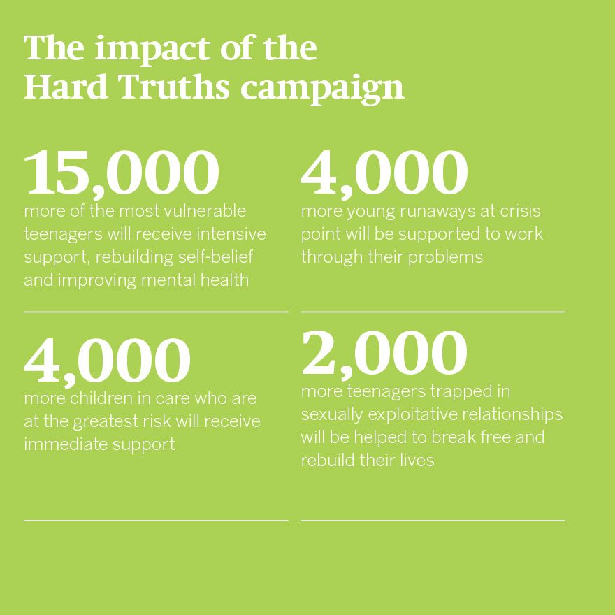 Stats of the impact on children of the Hard Truths campaign.